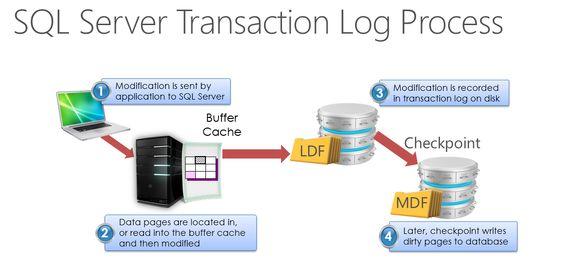 9012805ba7742e521e941ec1ec5838b1--sql-server-logs