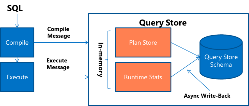 query-store-process-3
